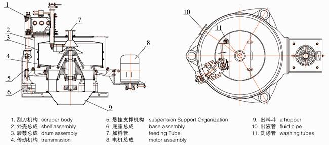 SGZ-type three-feet-type scraper discharging automatic
